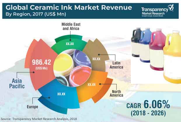 ceramic ink market