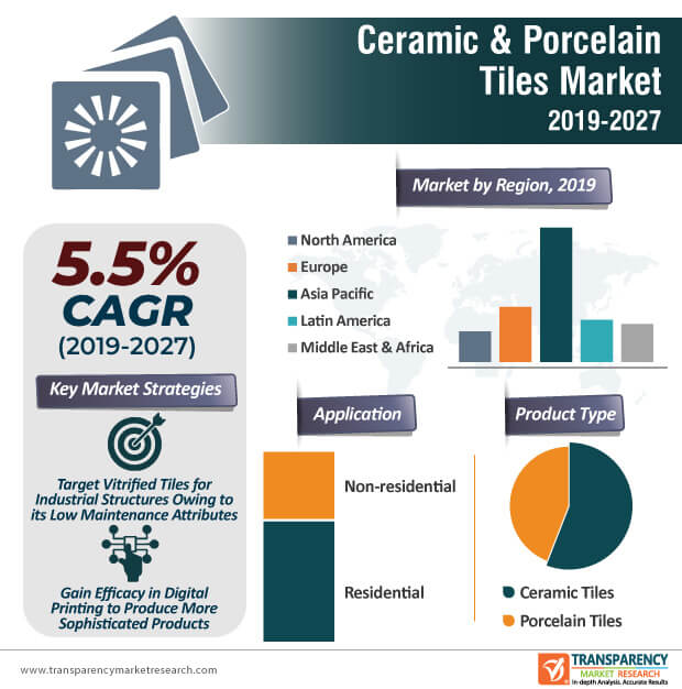 Ceramic & Porcelain Tiles  Market Insights, Trends & Growth Outlook
