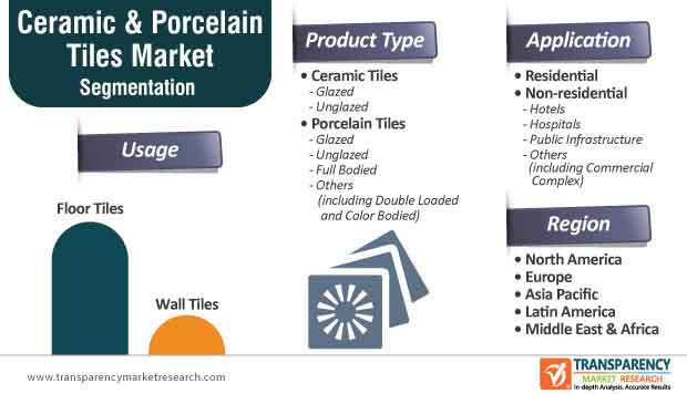 ceramic porcelain tiles market segmentation