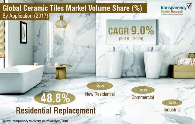 Ceramic Tiles  Market Insights, Trends & Growth Outlook