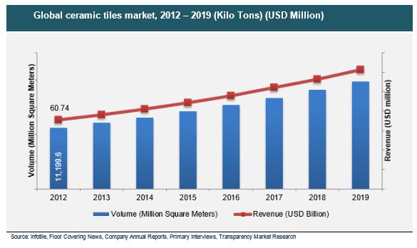 Ceramic Tiles Market Set to Register 9.2% CAGR by 2019 due ...