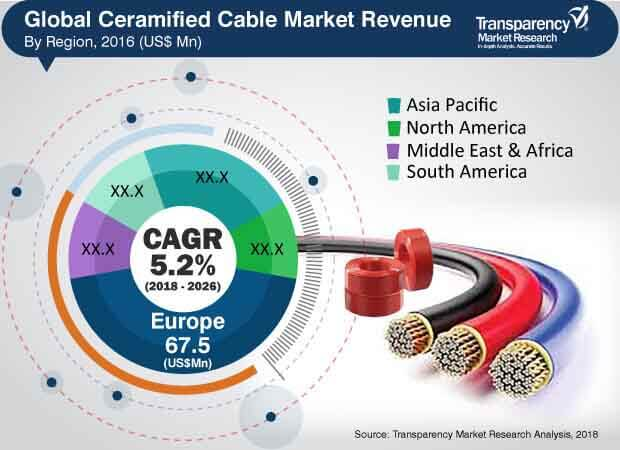 ceramified cable market