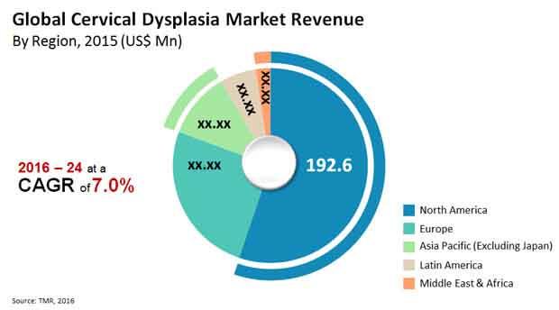 cervical dysplasia market