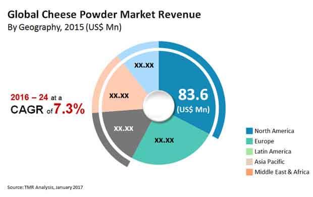 cheese powder market