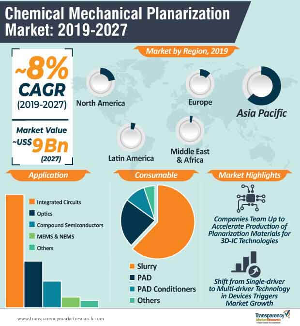 chemical mechanical planarization market infographic