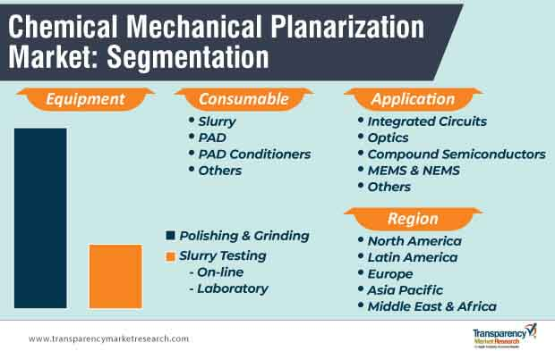 chemical mechanical planarization market segmentation