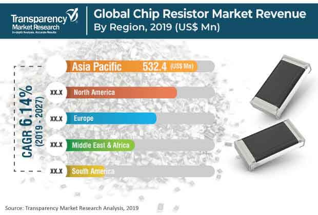 Chip Resistor  Market Insights, Trends & Growth Outlook