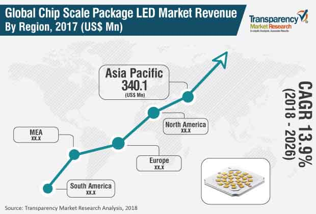 chip scale package csp led market