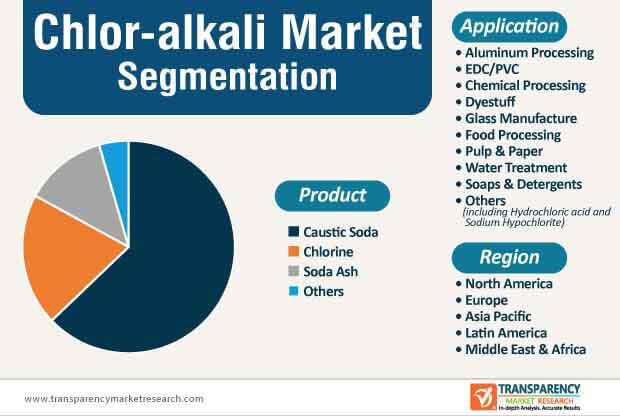 chlor alkali market segmentation