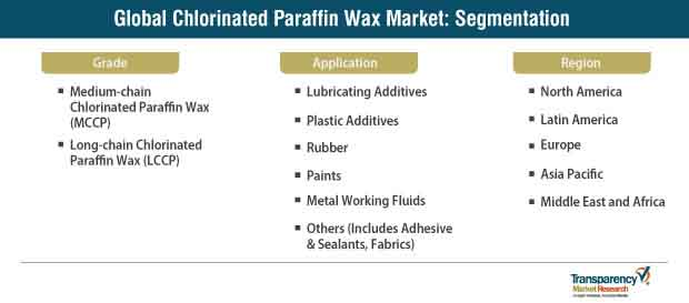 chlorinated paraffin wax market segmentation