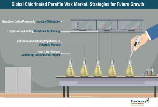 chlorinated paraffin wax market strategy