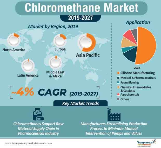 chloromethane market infographic