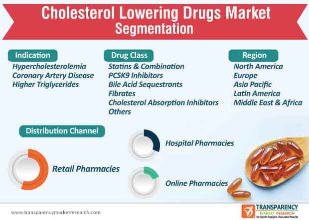 cholesterol lowering drugs market segmentation