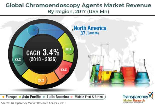 chromoendoscopy agents market