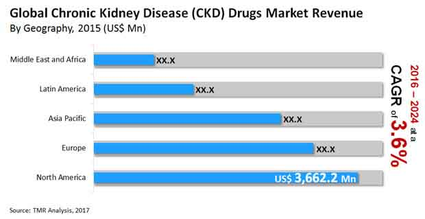 chronic kidney disease drugs market