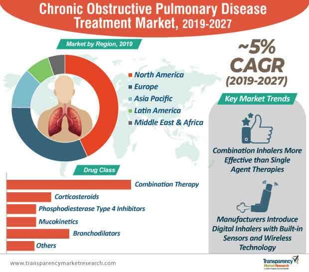 chronic obstructive pulmonary disease treatment market infographic