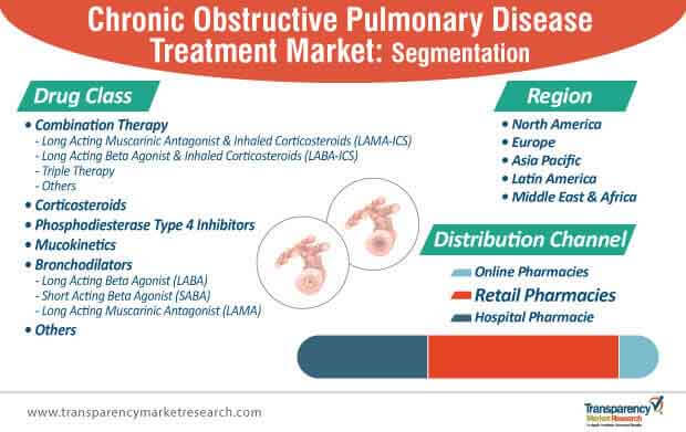 chronic obstructive pulmonary disease treatment market segmentation