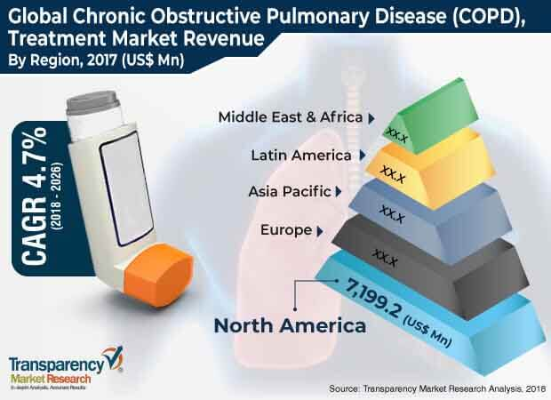 chronic obstructive pulmonary disease treatment market