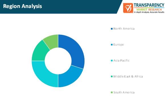church management software market region analysis