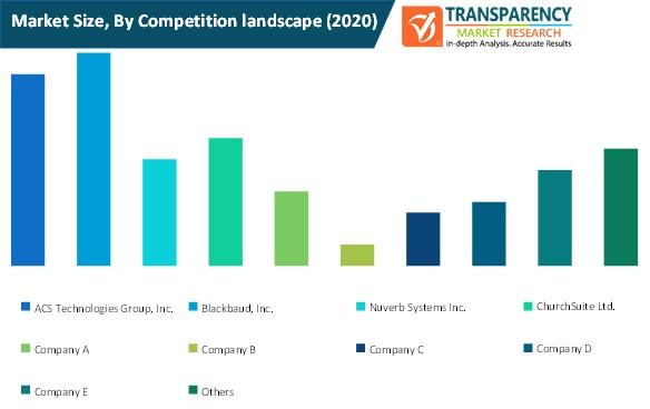 church management software market size by competition landscape