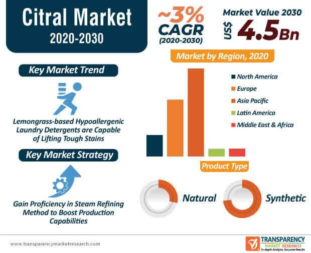 citral market infographic