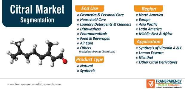 citral market segmentation