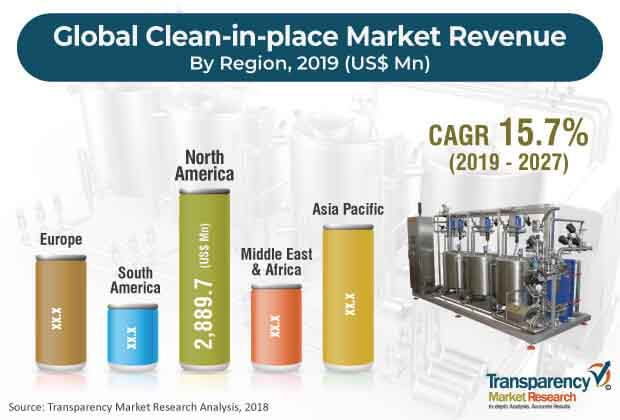 clean in place market