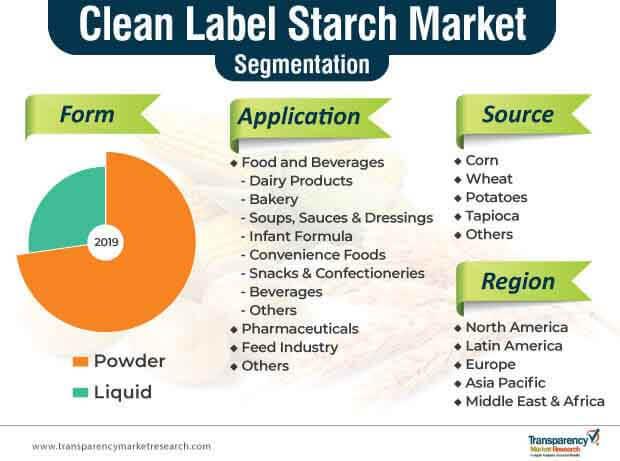 clean label starch market segmentation