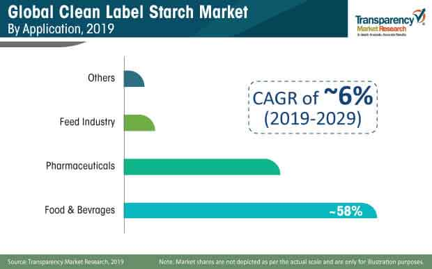 clean label starch market share
