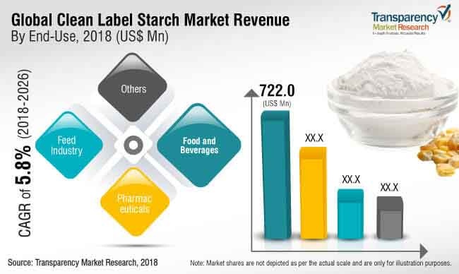 clean label starch market