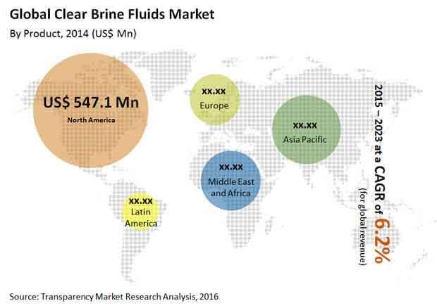 "clear-brine-fluids-market"""