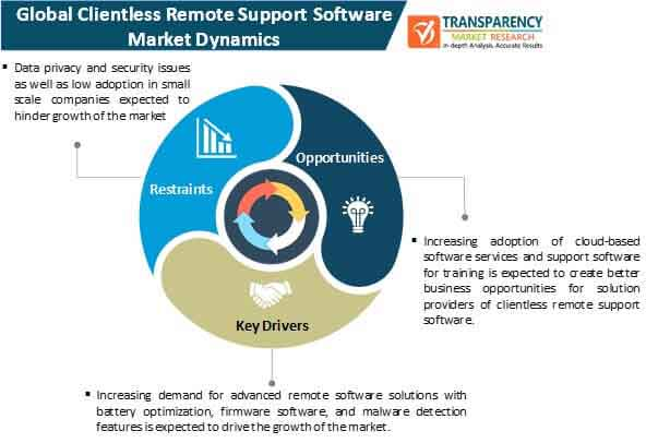 clientless remote support software market dynamics