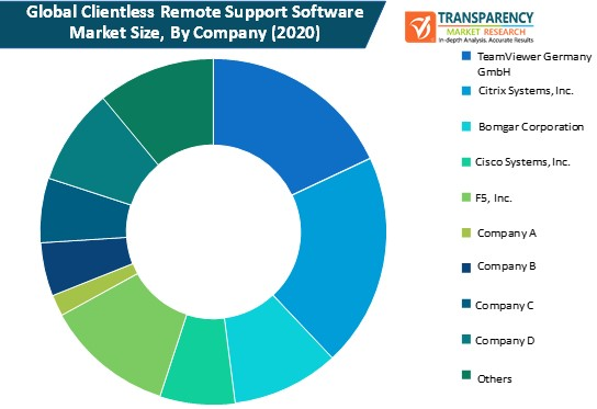clientless remote support software market size by company