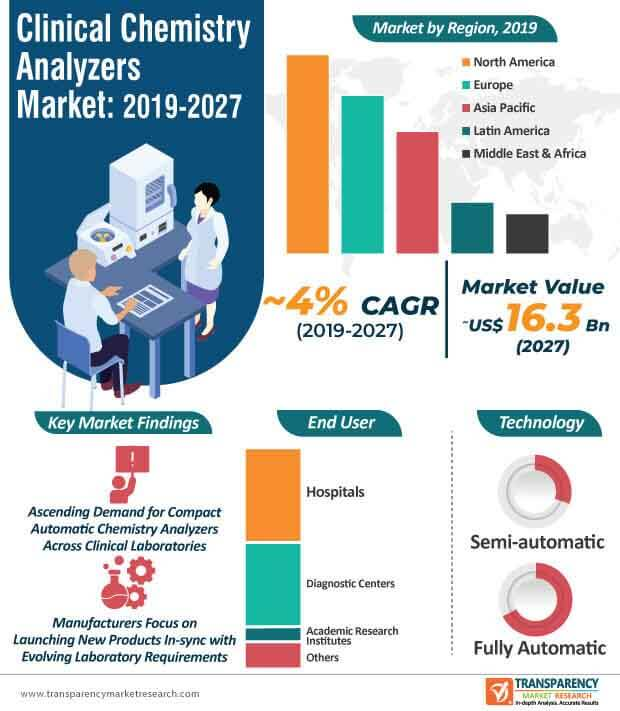 clinical chemistry analyzers market infographic