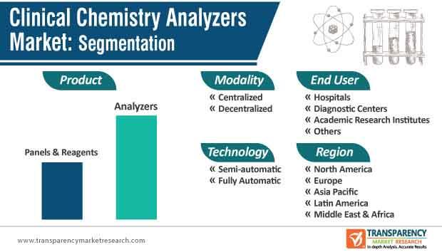 clinical chemistry analyzers market segmentation