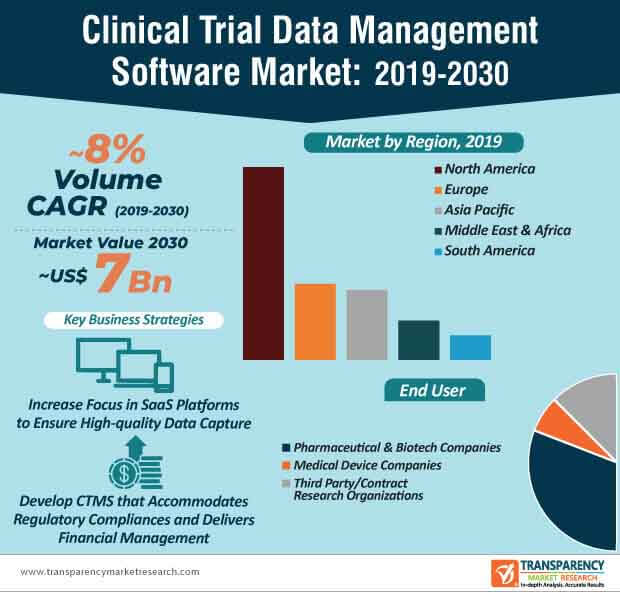 Clinical Trial Data Management Software  Market Insights, Trends & Growth Outlook
