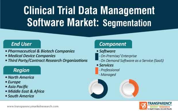 clinical trial data management software market segmentation