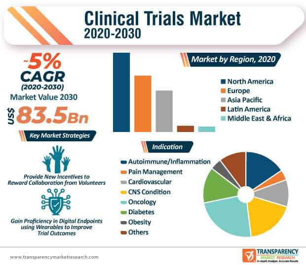clinical trials market infographic