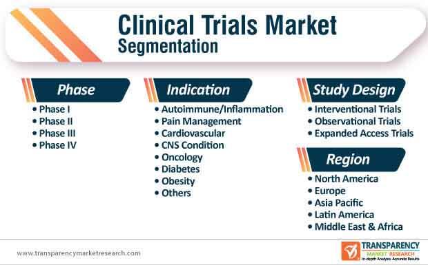 clinical trials market segmentation