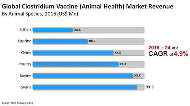 clostridium vaccine market