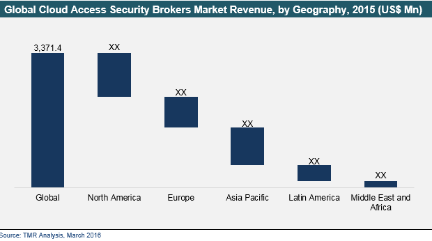 cloud-access-security-brokers-2016-market