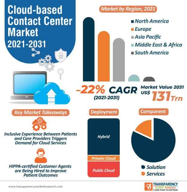 cloud based contact center market infographic