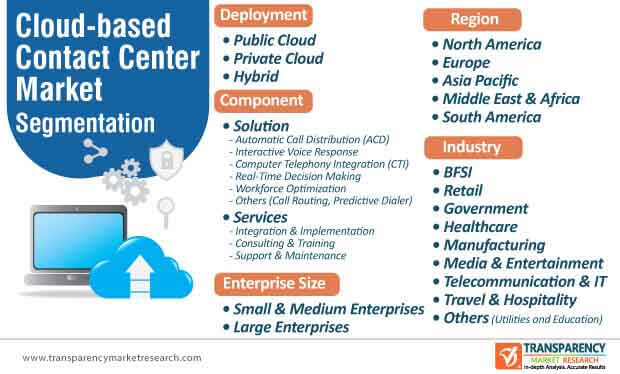cloud based contact center market segmentation