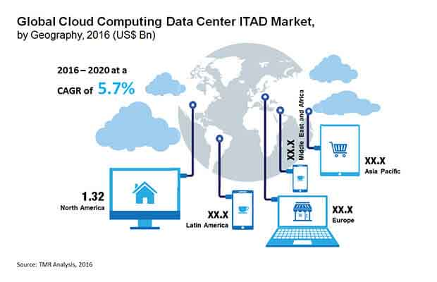 cloud-computing-data-center-itad-market