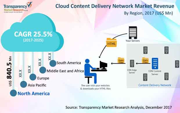 cloud content delivery network market is poised to value us 18 564 5 mn by 2025
