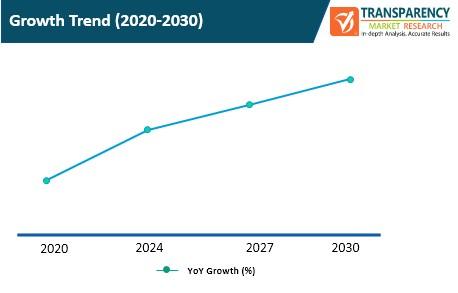 cloud load balancers market growth trend