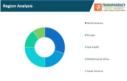 cloud load balancers market region analysis