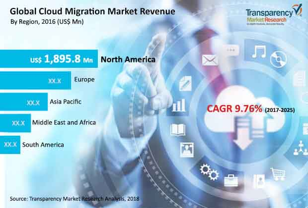 cloud-migration-market.jpg