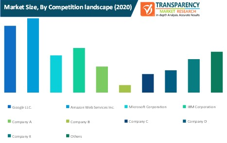 cloud mobile backend as a service market size by competition landscape