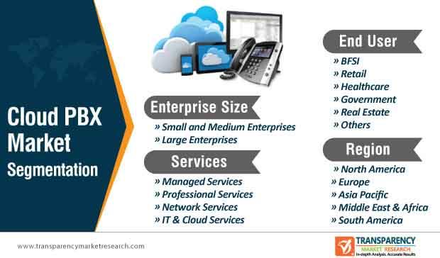 cloud pbx market segmentation